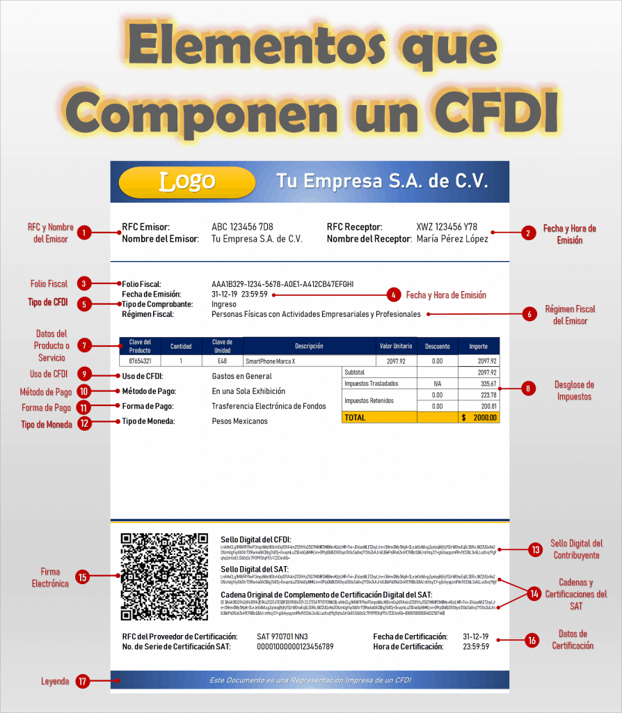 Requisitos CFDI 3.3
